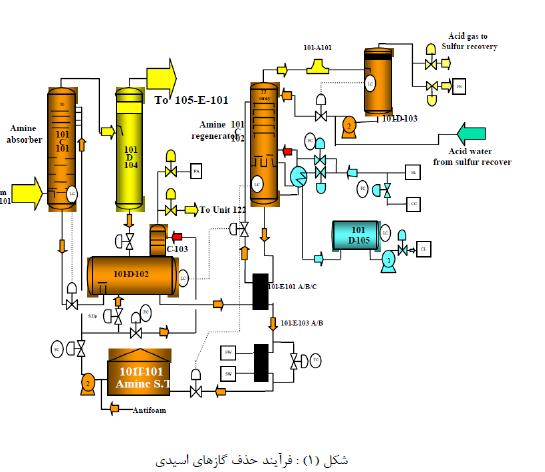 مدل سازی ریاضی برج جذب جهت حذف سولفد هیدروژن و بررسی پارامترهای عملیاتی موثر با نرم افزار کامسول