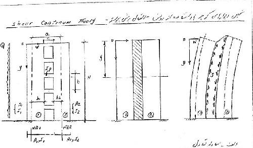 طراحی دستی دیوار های برشی کوپله